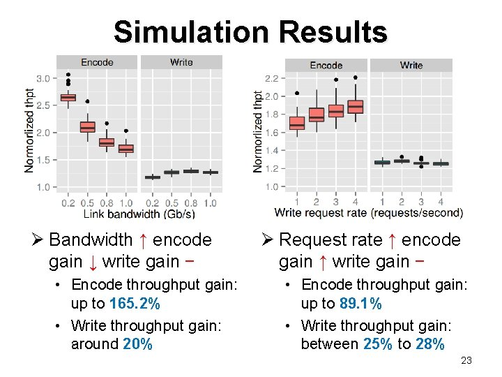 Simulation Results Ø Bandwidth ↑ encode gain ↓ write gain − • Encode throughput