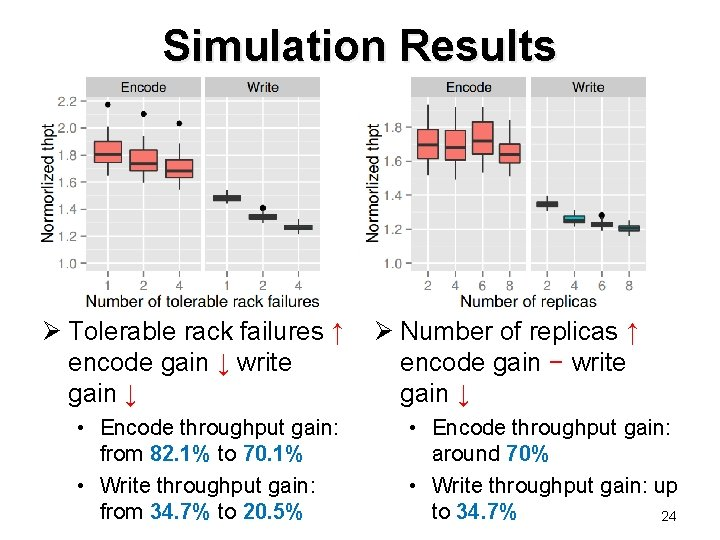 Simulation Results Ø Tolerable rack failures ↑ Ø Number of replicas ↑ encode gain