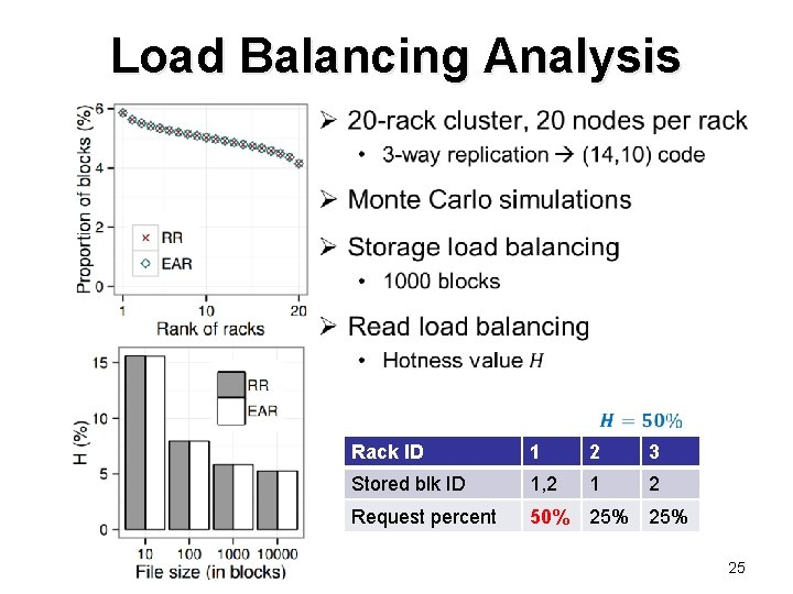 Load Balancing Analysis Ø Rack ID 1 2 3 Stored blk ID 1, 2
