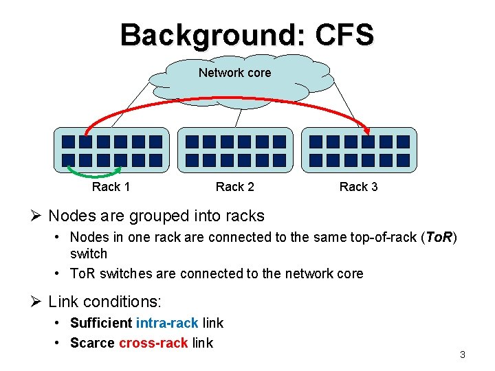 Background: CFS Network core Rack 1 Rack 2 Rack 3 Ø Nodes are grouped