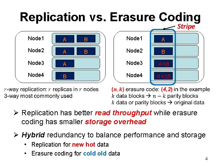 Replication vs. Erasure Coding Stripe Node 1 A B Node 1 A Node 2