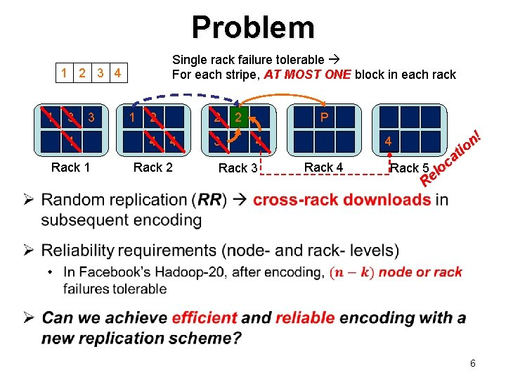 Problem Single rack failure tolerable For each stripe, AT MOST ONE block in each