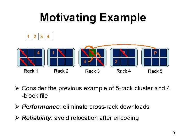 Motivating Example 1 2 3 4 4 1 1 3 Rack 2 2 4