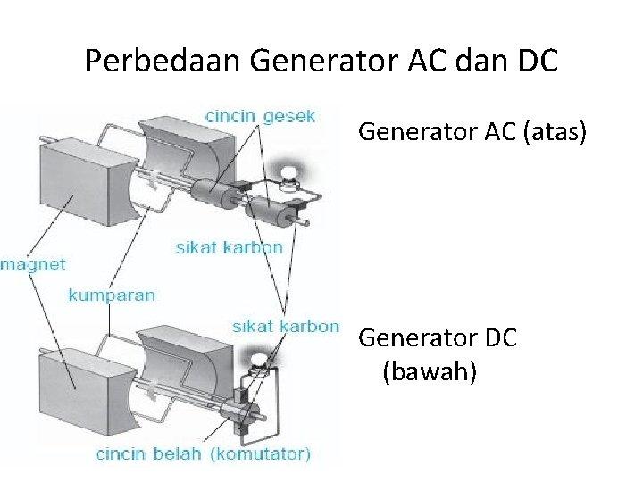 Perbedaan Generator AC dan DC Generator AC (atas) Generator DC (bawah)