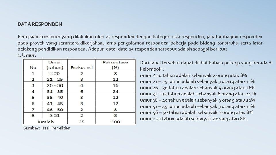 DATA RESPONDEN Pengisian kuesioner yang dilakukan oleh 25 responden dengan kategori usia responden, jabatan/bagian