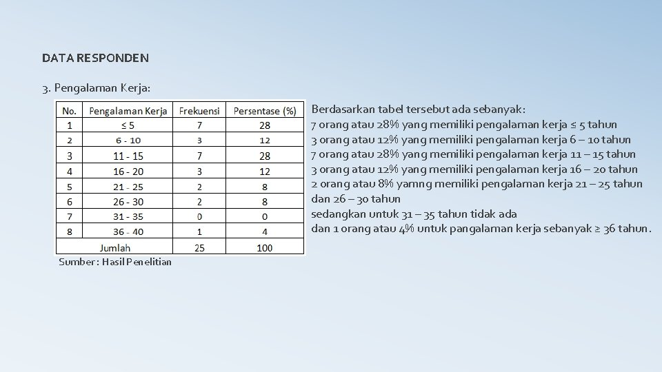 DATA RESPONDEN 3. Pengalaman Kerja: Berdasarkan tabel tersebut ada sebanyak: 7 orang atau 28%