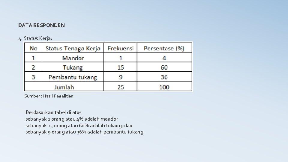 DATA RESPONDEN 4. Status Kerja: Sumber : Hasil Penelitian Berdasarkan tabel di atas sebanyak