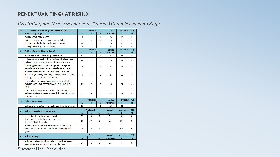 PENENTUAN TINGKAT RISIKO Risk Rating dan Risk Level dari Sub-Kriteria Utama kecelakaan Kerja Sumber