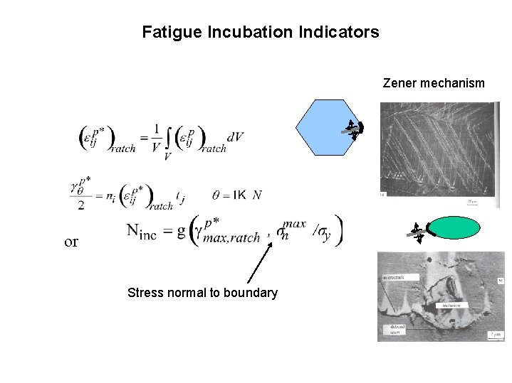 Fatigue Incubation Indicators Zener mechanism or Stress normal to boundary