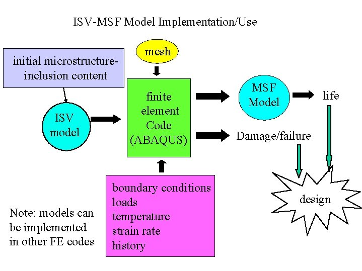 ISV-MSF Model Implementation/Use initial microstructureinclusion content ISV model Note: models can be implemented in