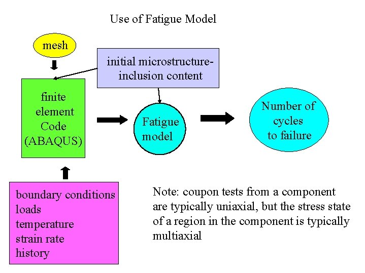 Use of Fatigue Model mesh initial microstructureinclusion content finite element Code (ABAQUS) boundary conditions