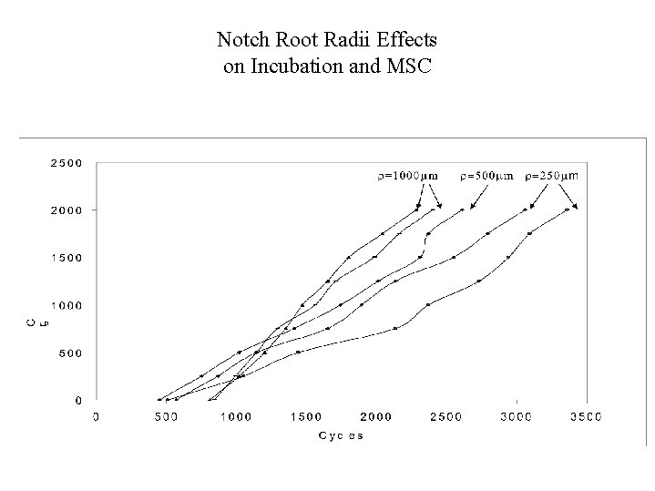 Notch Root Radii Effects on Incubation and MSC