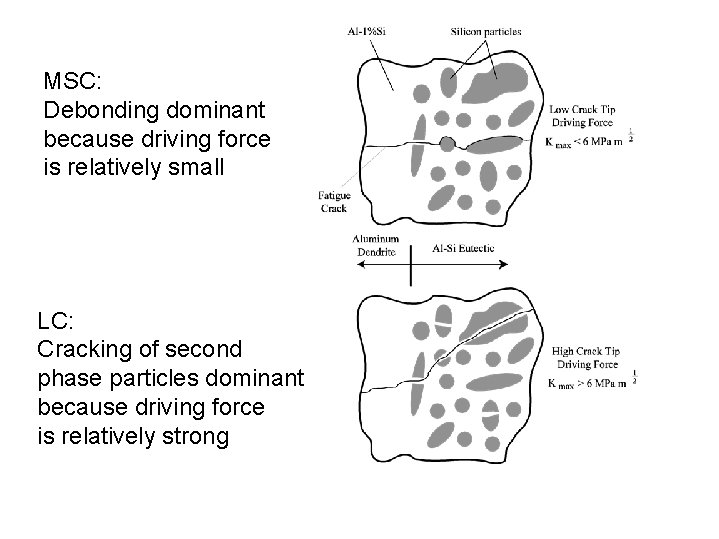 MSC: Debonding dominant because driving force is relatively small LC: Cracking of second phase