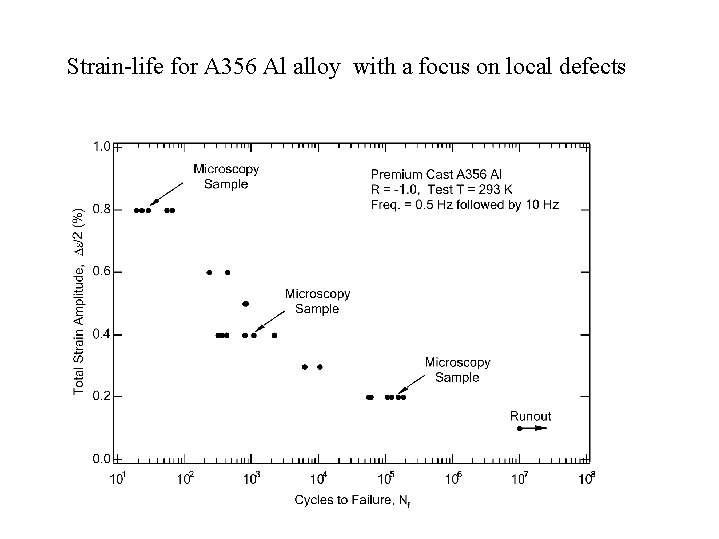 Strain-life for A 356 Al alloy with a focus on local defects