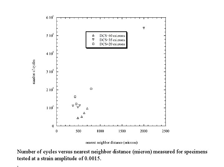 Number of cycles versus nearest neighbor distance (micron) measured for specimens tested at a