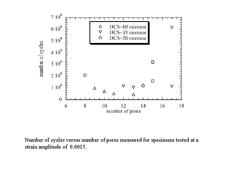 Number of cycles versus number of pores measured for specimens tested at a strain