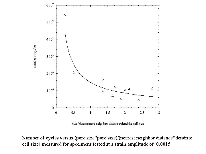 Number of cycles versus (pore size*pore size)/(nearest neighbor distance*dendrite cell size) measured for specimens