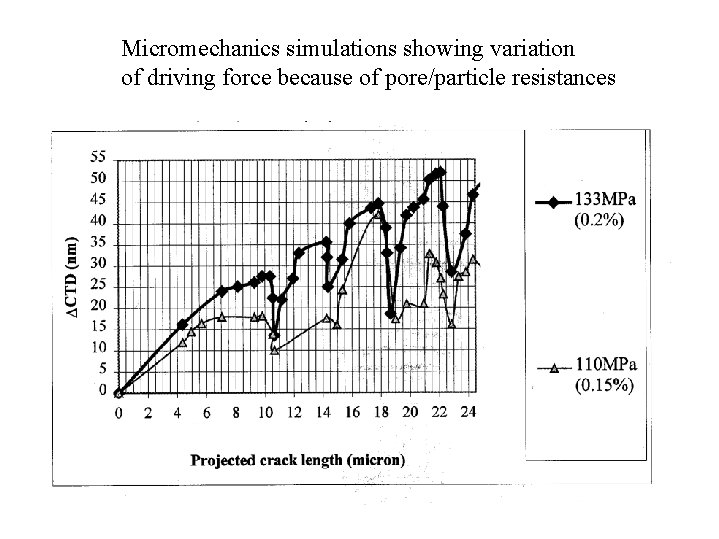 Micromechanics simulations showing variation of driving force because of pore/particle resistances