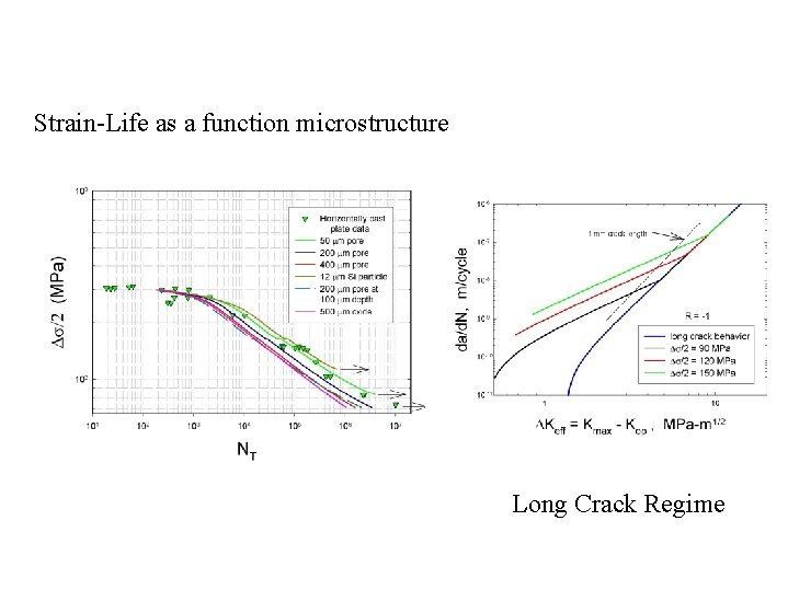 Strain-Life as a function microstructure Long Crack Regime