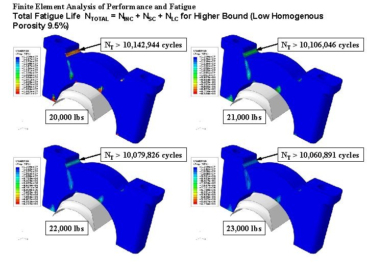Finite Element Analysis of Performance and Fatigue Total Fatigue Life NTOTAL = NINC +