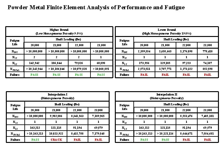 Powder Metal Finite Element Analysis of Performance and Fatigue Higher Bound (Low Homogeneous Porosity
