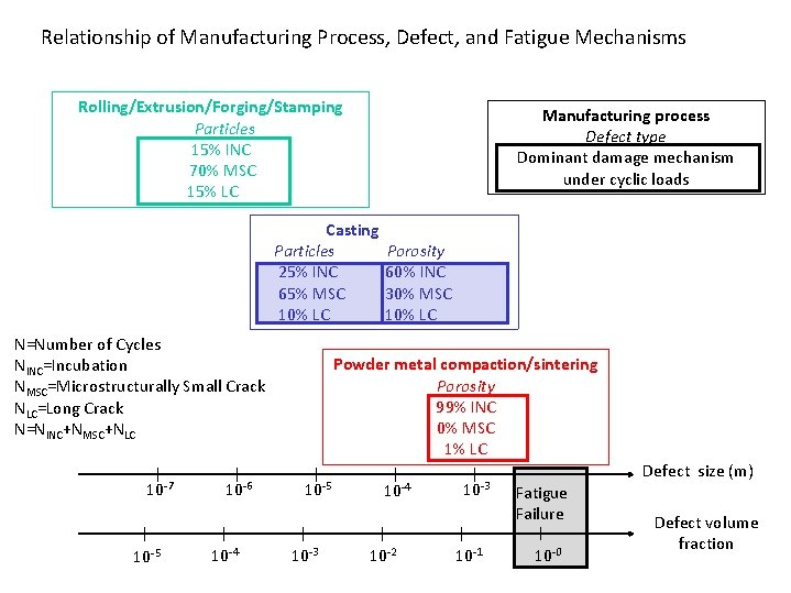 Relationship of Manufacturing Process, Defect, and Fatigue Mechanisms Rolling/Extrusion/Forging/Stamping Particles 15% INC 70% MSC