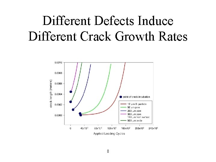 Different Defects Induce Different Crack Growth Rates 8