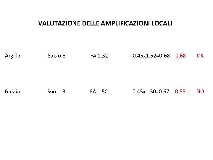 VALUTAZIONE DELLE AMPLIFICAZIONI LOCALI Argilla Suolo E FA 1. 52 0. 45 x 1.