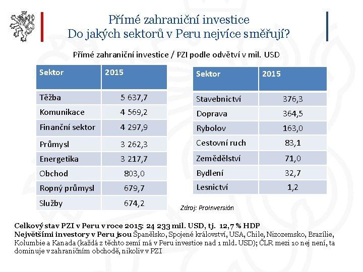Přímé zahraniční investice Do jakých sektorů v Peru nejvíce směřují? Přímé zahraniční investice /