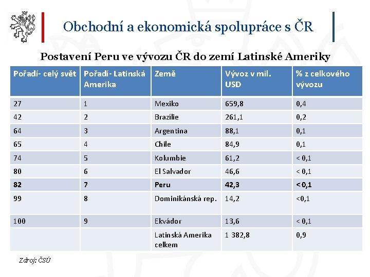 Obchodní a ekonomická spolupráce s ČR Postavení Peru ve vývozu ČR do zemí