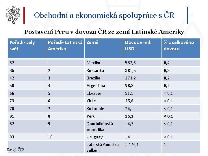 Obchodní a ekonomická spolupráce s ČR Postavení Peru v dovozu ČR ze zemí Latinské