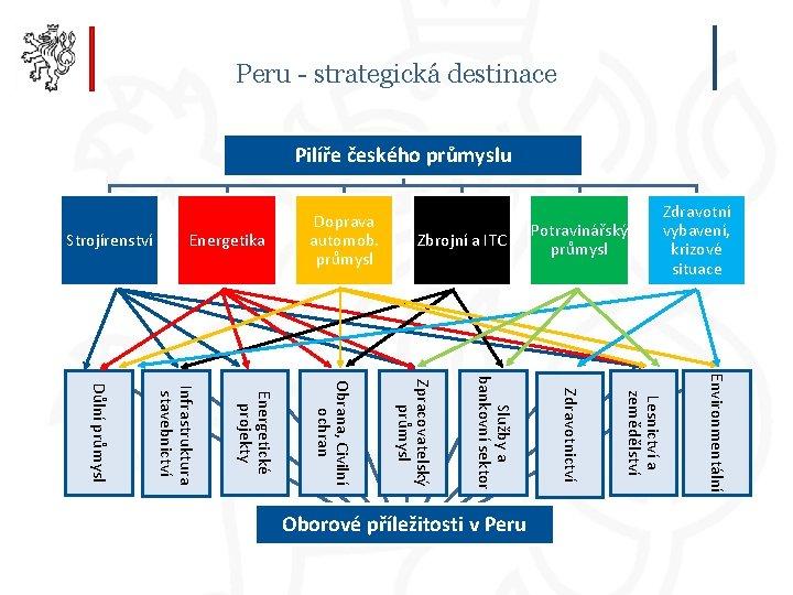 Peru - strategická destinace Pilíře českého průmyslu Strojírenství Energetika Doprava automob. průmysl Zbrojní a
