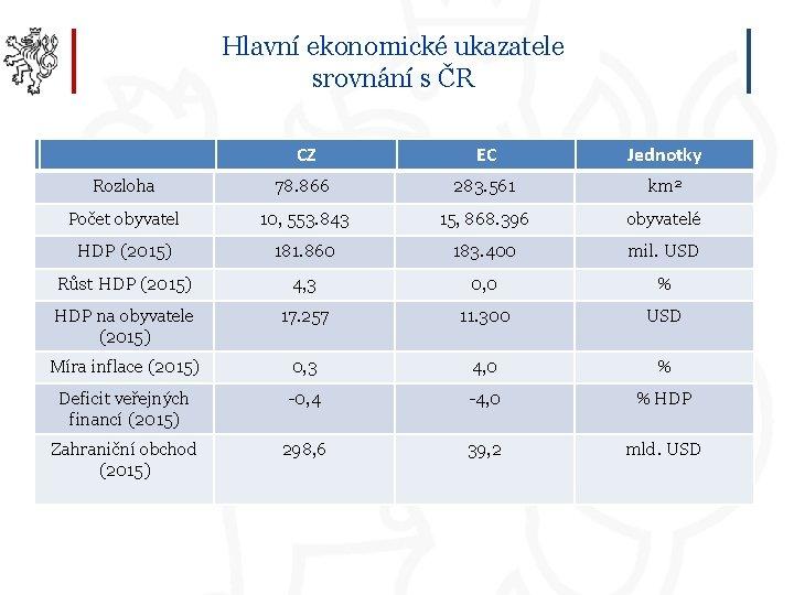 Hlavní ekonomické ukazatele srovnání s ČR CZ EC Jednotky Rozloha 78. 866 283. 561