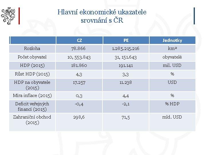 Hlavní ekonomické ukazatele srovnání s ČR CZ PE Jednotky Rozloha 78. 866 1. 285.