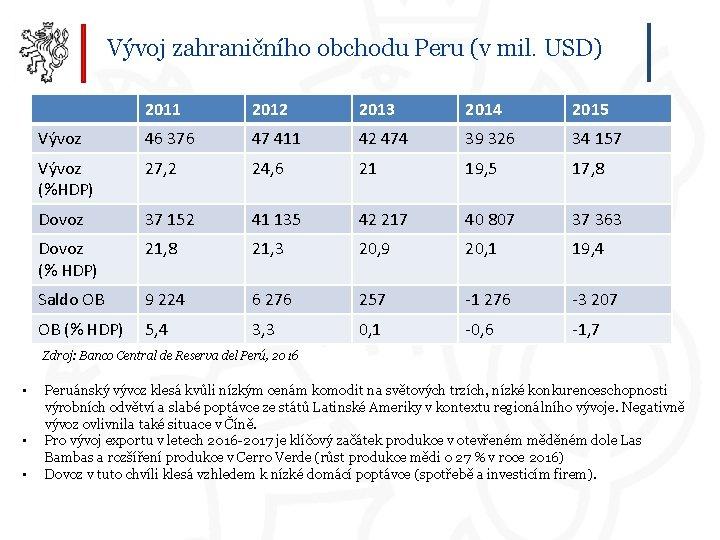 Vývoj zahraničního obchodu Peru (v mil. USD) 2011 2012 2013 2014 2015 Vývoz 46