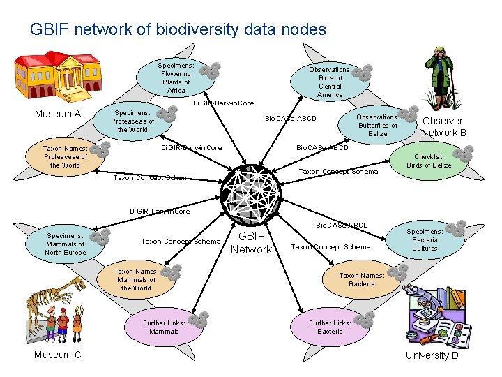 GBIF network of biodiversity data nodes Specimens: Flowering Plants of Africa Observations: Birds of