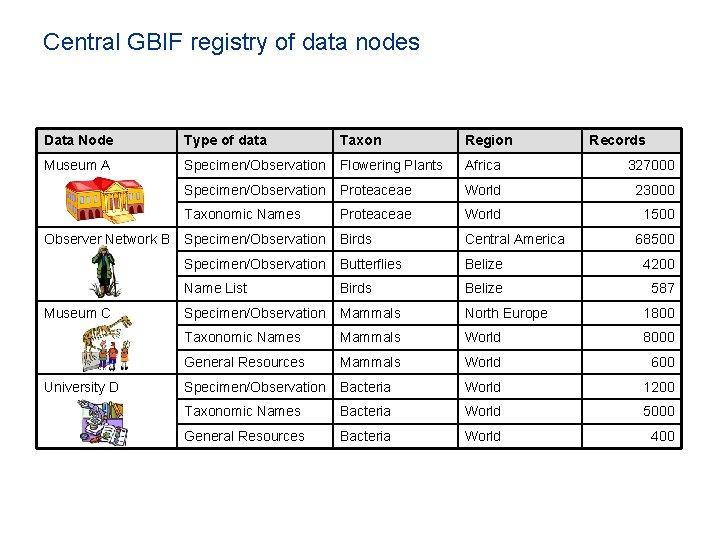 Central GBIF registry of data nodes Data Node Type of data Taxon Region Museum