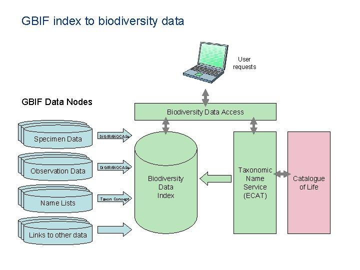 GBIF index to biodiversity data User requests GBIF Data Nodes Biodiversity Data Access Specimen