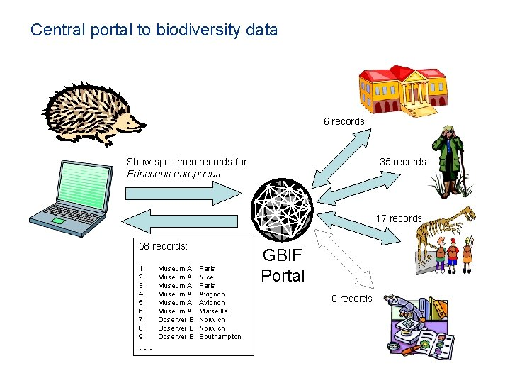 Central portal to biodiversity data 6 records Show specimen records for Erinaceus europaeus 35