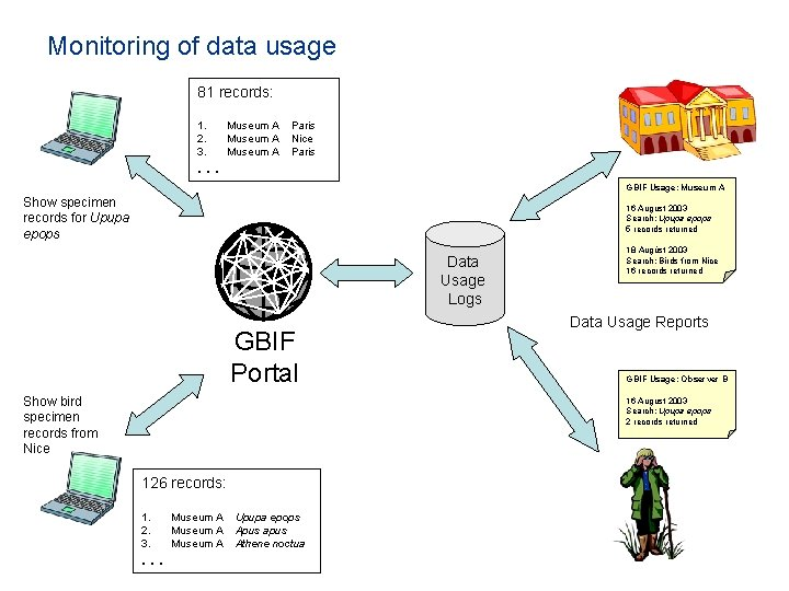 Monitoring of data usage 81 records: 1. 2. 3. Museum A Paris Nice Paris