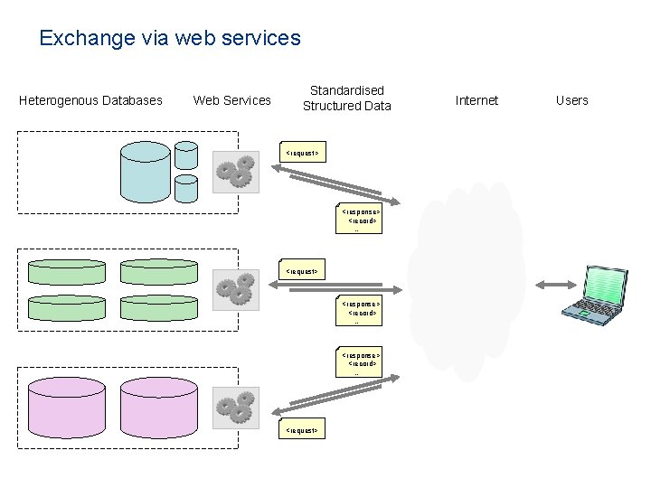 Exchange via web services Heterogenous Databases Web Services Standardised Structured Data <request> <response> <record>