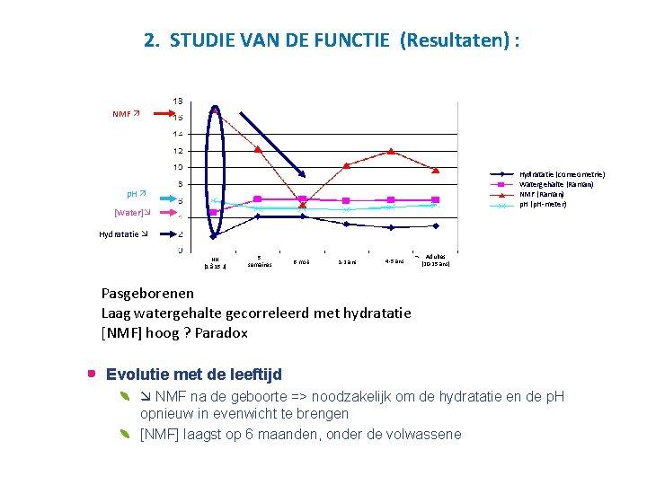 2. STUDIE VAN DE FUNCTIE (Resultaten) : NMF Hydratatie (corneometrie) Watergehalte (Raman) NMF (Raman)