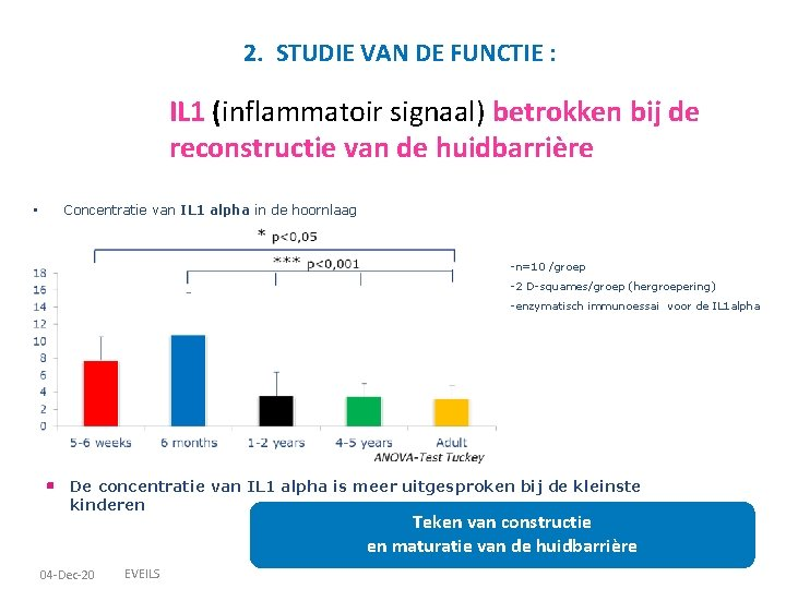 2. STUDIE VAN DE FUNCTIE : IL 1 (inflammatoir signaal) betrokken bij de reconstructie