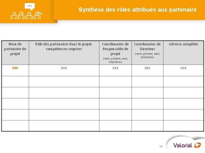 Synthèse des rôles attribués aux partenaire Nom du partenaire du projet Rôle des partenaires