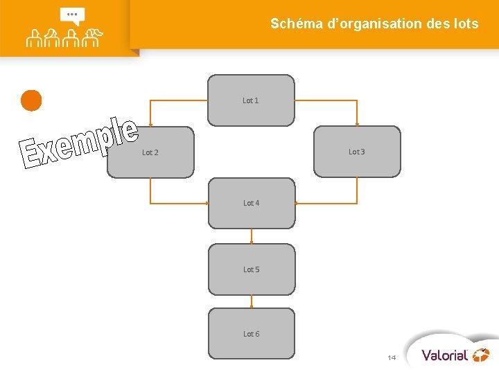 Schéma d'organisation des lots Lot 1 Lot 3 Lot 2 Lot 4 Lot 5
