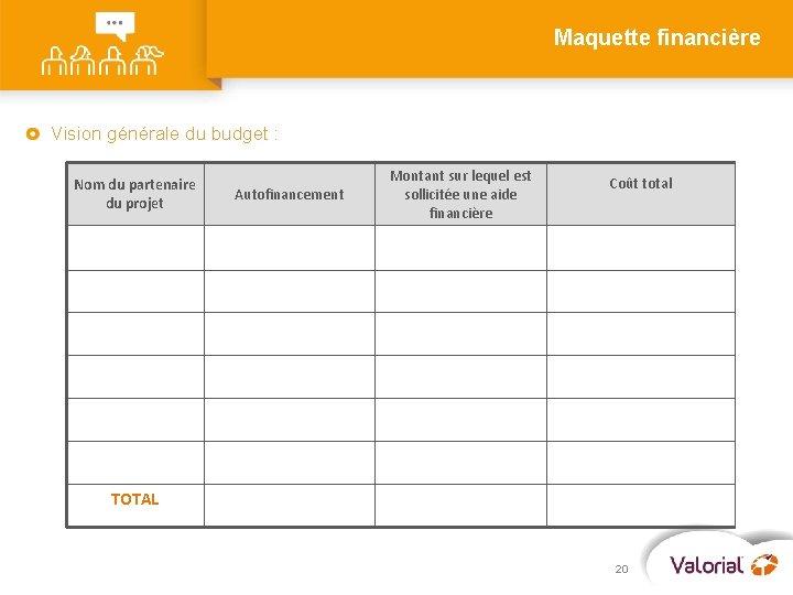 Maquette financière Vision générale du budget : Nom du partenaire du projet Autofinancement Montant