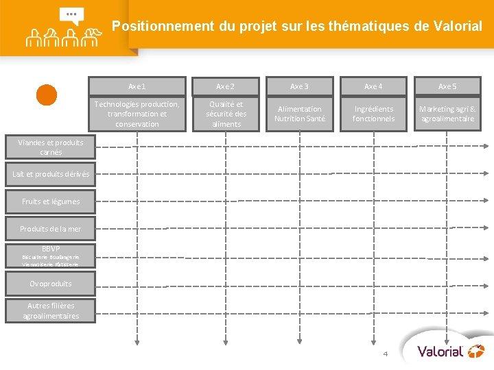 Positionnement du projet sur les thématiques de Valorial Axe 1 Axe 2 Axe 3