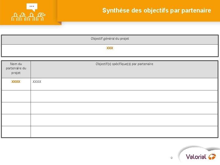 Synthèse des objectifs partenaire Objectif général du projet XXX Nom du partenaire du projet