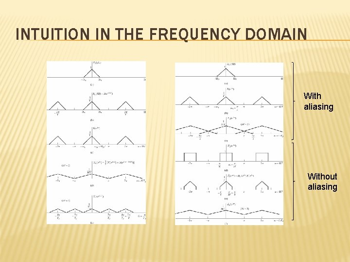 INTUITION IN THE FREQUENCY DOMAIN With aliasing Without aliasing