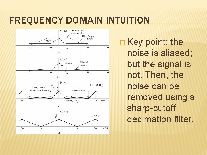 FREQUENCY DOMAIN INTUITION � Key point: the noise is aliased; but the signal is
